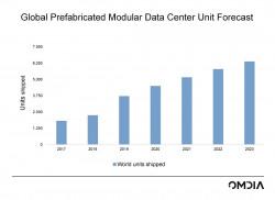 Global-PMDC-Forecast-Omdia.jpg
