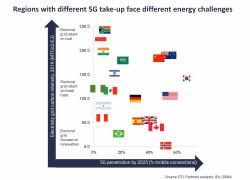 Countries 5G energy diagram.jpg